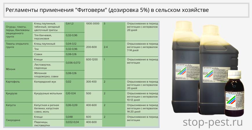Регламенты применения «Фитоверм, КЭ» (дозировка 5%)
