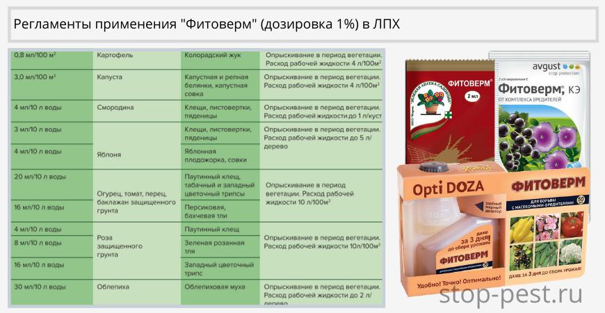 Регламенты применения «Фитоверм, КЭ» (дозировка 1%)