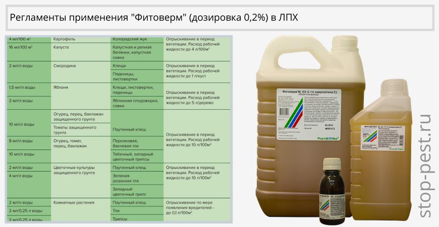 Регламенты применения «Фитоверм, КЭ» (дозировка 0,2%)