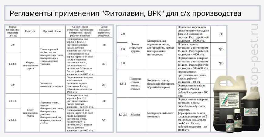 """Регламенты применения """"Фитолавин, ВРК"""" для с/х производства"""