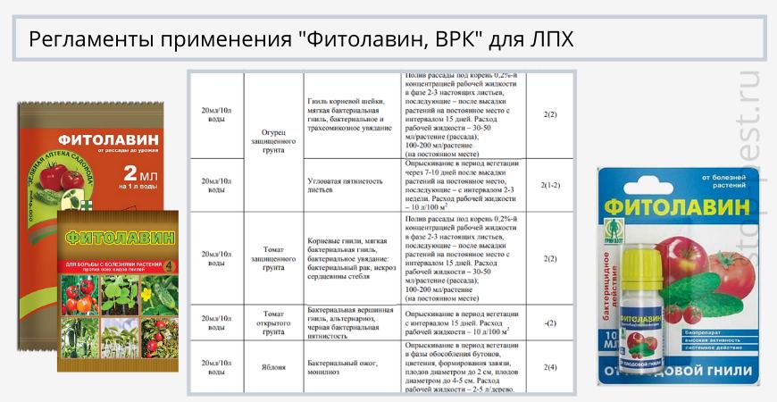 """Регламенты применения """"Фитолавин, ВРК"""" для личных подсобных хозяйств"""
