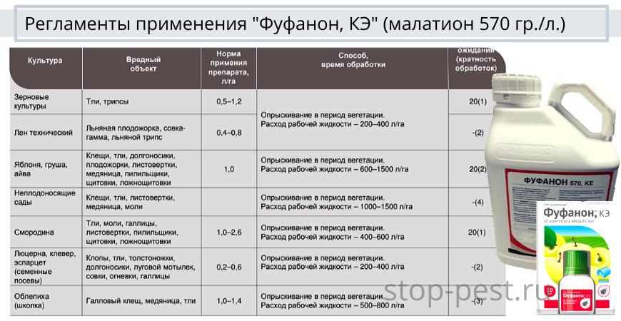 """Регламенты применения """"Фуфанон, КЭ, 570гр./л. (концентрат эмульсии)"""