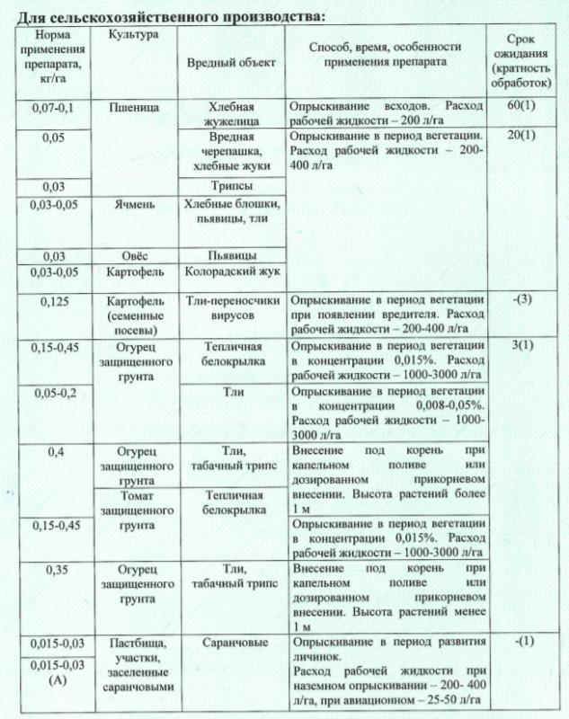 """Регламенты применения """"Конфидор-Экстра"""" для с/х производства"""