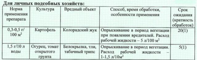 """Регламенты применения """"Конфидор-Экстра"""" для ЛПХ"""