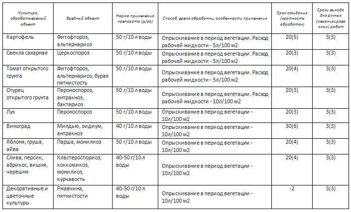 Регламент применения «Абига-Пик, ВС» в личном подсобном хозяйстве
