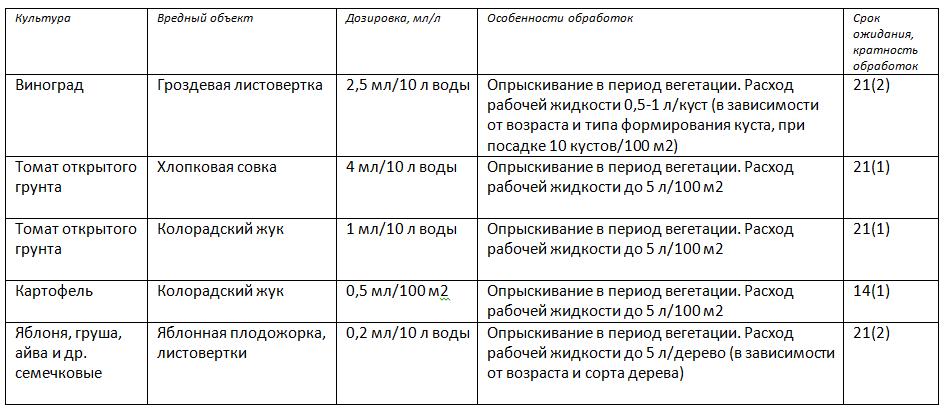 Регламенты применения «Кораген, КС» в личных подсобных хозяйствах