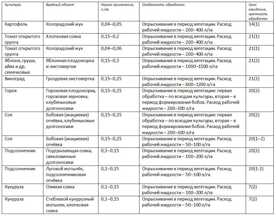 Регламенты применения «Кораген, КС» в с/х производстве